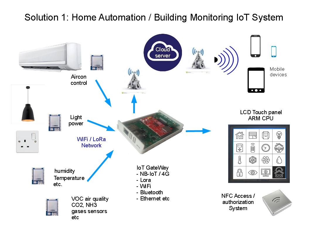 Home Automation / Building Monitoring IoT System