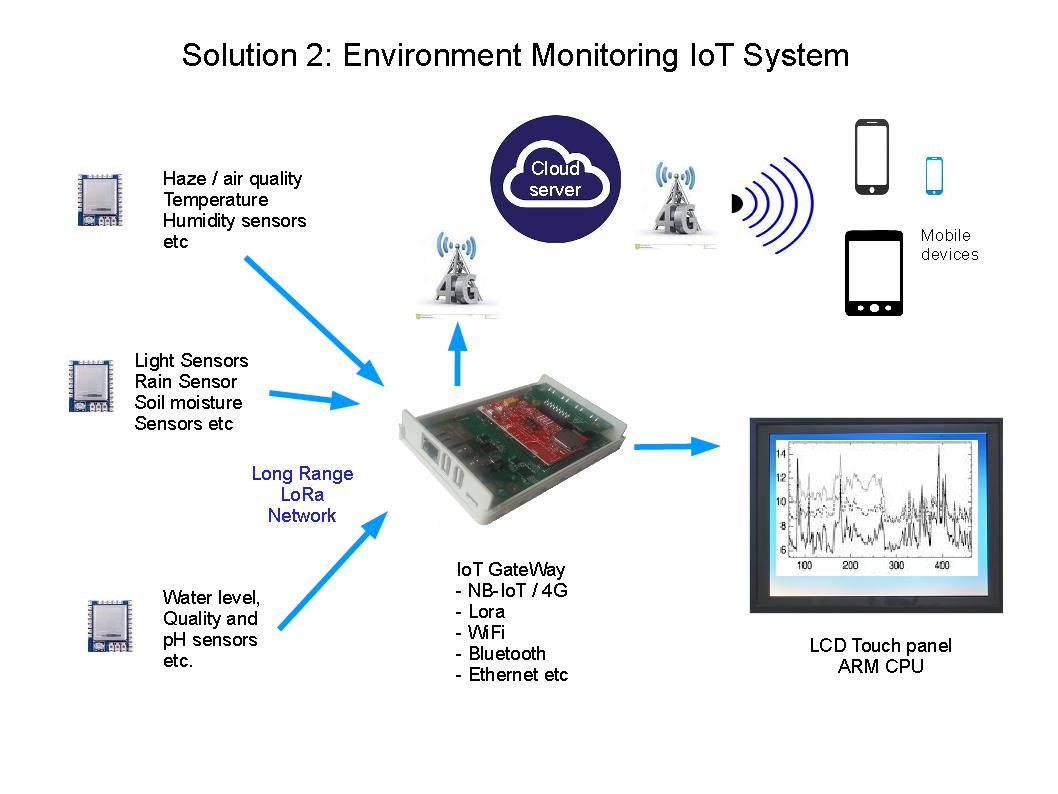 Environment Monitoring IoT System